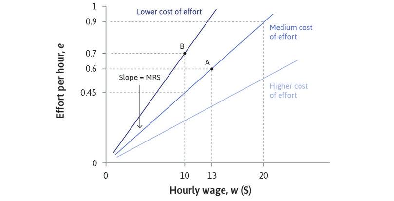 The slope is the MRS : The employer is indifferent between points on an isocost line. Like other indifference curves, the slope of the effort isocost line is the marginal rate of substitution: the rate at which the employer is willing to increase wages to get higher effort.