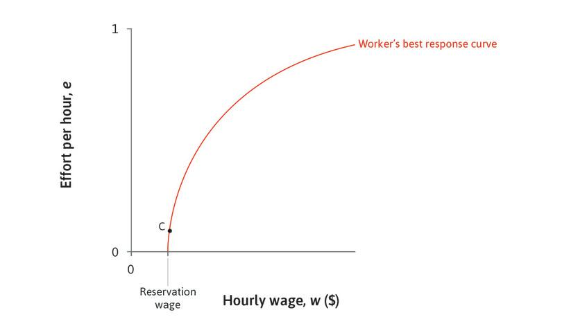 C is not the best the employer can do: Could this be a point such as C? No. It is clear that by paying more the owner will benefit from a lower wage-effort ratio.