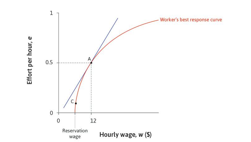 Point A is the best the employer can do: The best he can do is the isocost line that is just touching (tangent to) the worker's best response curve.