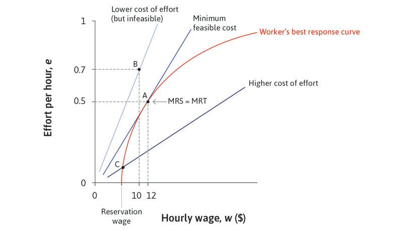 Point B : Points on steeper isocosts, such as Point B, would have lower costs for the employer but are infeasible.