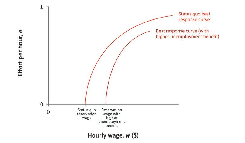 The effect of unemployment benefits : A rise in the unemployment benefit increases the reservation wage and shifts the worker's best response curve to the right.