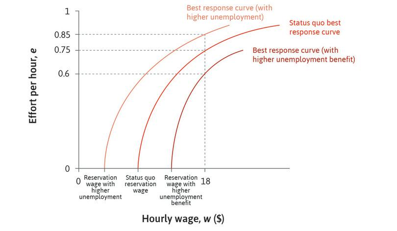 Effort changes for each wage : For a given hourly wage, say $18, workers put in different levels of effort when the levels of unemployment or unemployment benefit change.