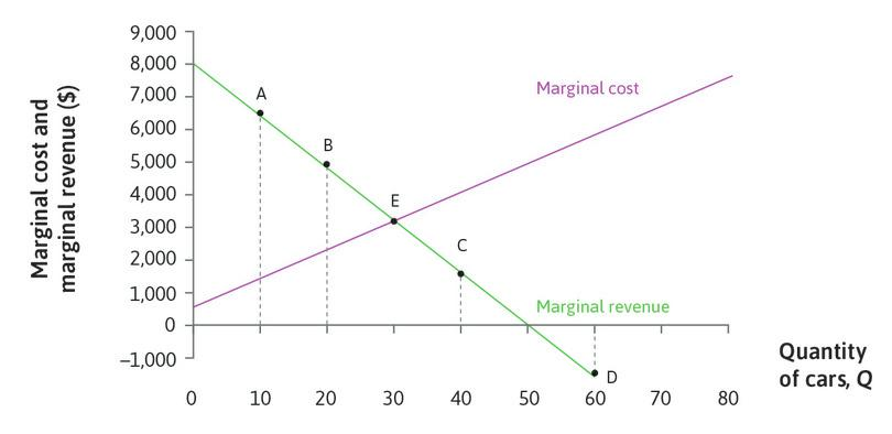 Marginal revenue and marginal cost.