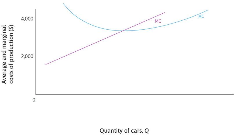 Average and marginal cost : The diagram shows both the average cost curve and the marginal cost curve.