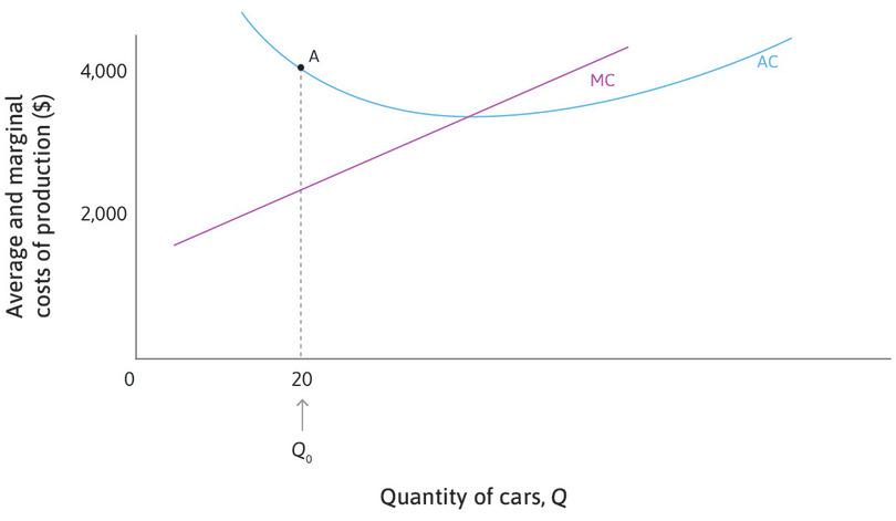 MC < AC when Q = 20 : Look at point A on the AC curve. When Q = 20, the average cost is $4,000, but the marginal cost is only $2,000. So if 21 cars rather than 20 are produced, that will reduce the average cost. Average cost is lower at Q = 21.