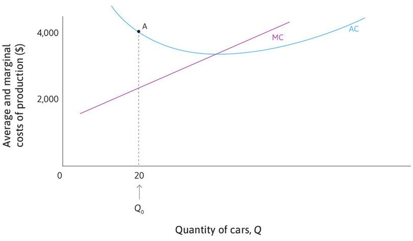 Average cost curve slopes downward when AC > MC : At any point, like point A, where AC > MC, the average cost will fall if one more car is produced, so the AC curve slopes downward.