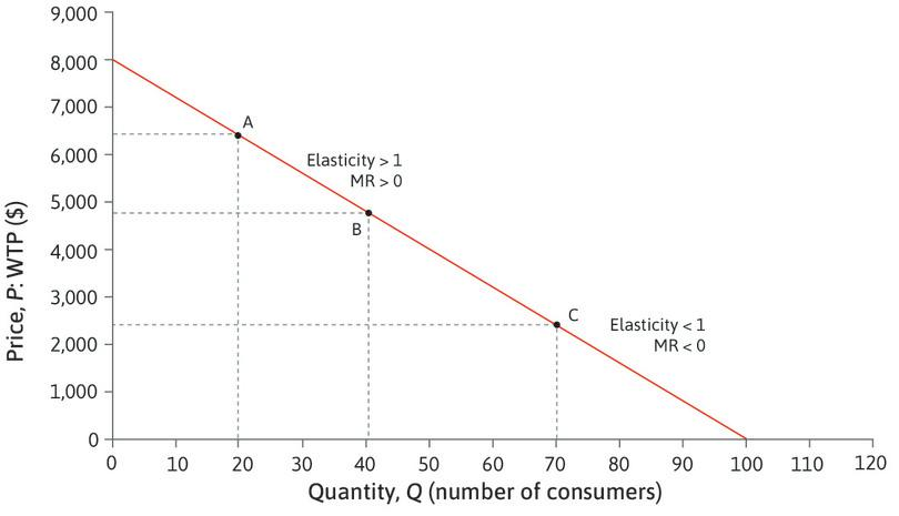 The elasticity of demand for cars.