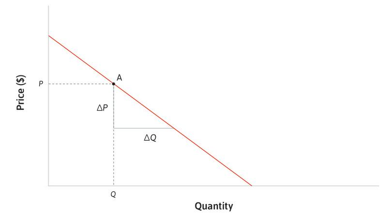 The elasticity of demand and the marginal revenue.