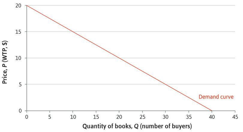 The market demand curve for books. : The market demand curve for books.