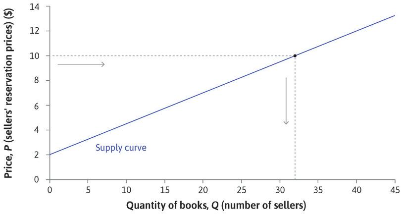The supply curve for books. : The supply curve for books.