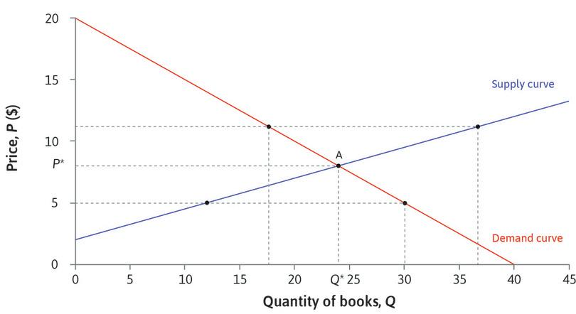 Equilibrium in the market for second-hand books. : Equilibrium in the market for second-hand books.