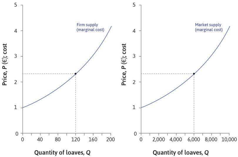 The market supply curve : When P = €2.35, each bakery supplies 120 loaves, and the market supply is 50 × 120 = 6,000 loaves.