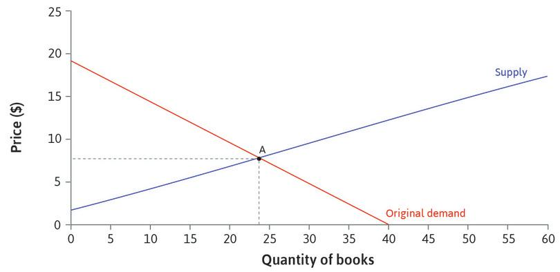 The initial equilibrium point : At the original levels of demand and supply, the equilibrium is at point A. The price is $8, and 24 books are sold.