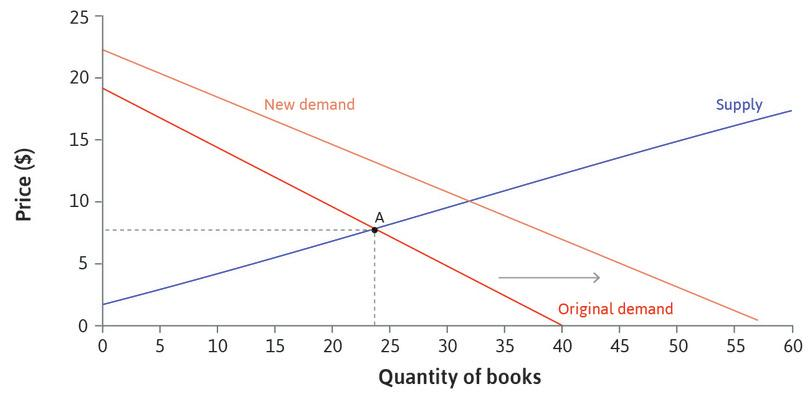 An increase in demand : If there were more students enrolling in one year, there would be more students wanting to buy the book at each possible price. The demand curve shifts to the right.