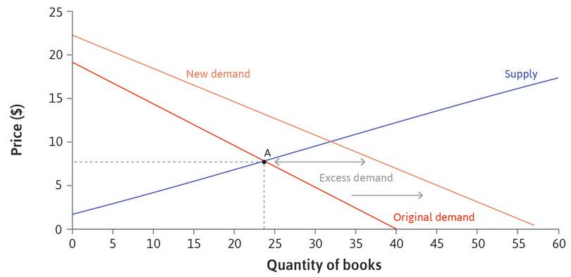 Excess demand when the price is $8 : If the price remained at $8, there would be excess demand for books, that is, more buyers than sellers.