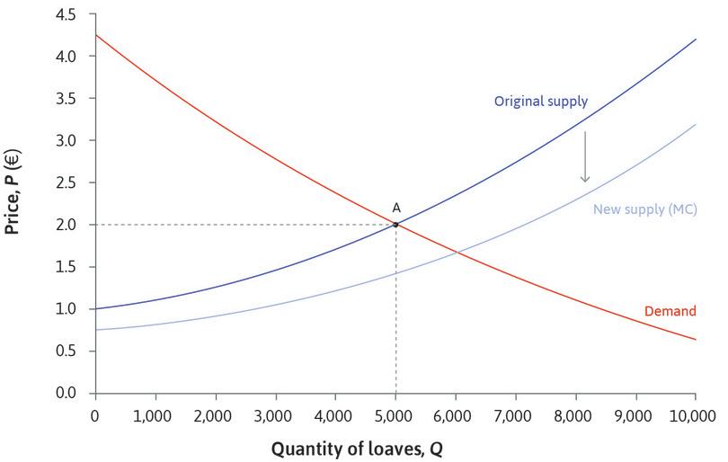 A fall in marginal costs : The market supply curve then shifts because of the fall in the bakeries' marginal costs. The supply curve shifts down, because at each level of output, the marginal cost and therefore the price at which they are willing to supply bread is lower.