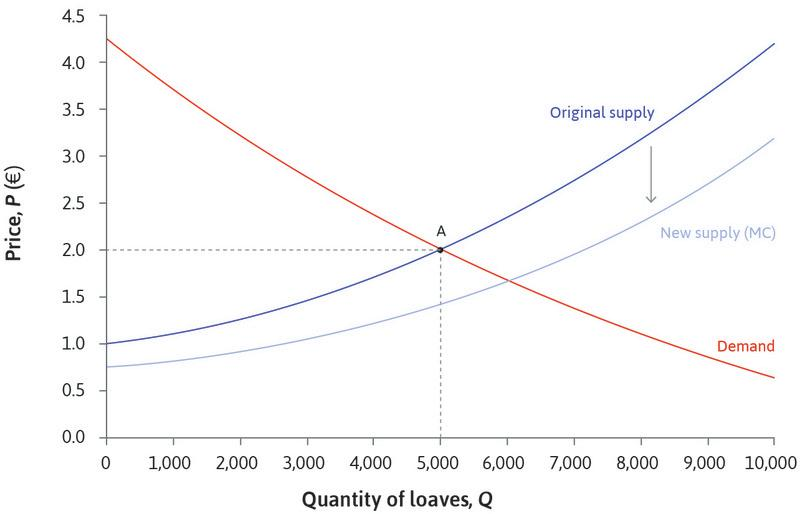 An increase in supply : The supply curve has shifted down. But another way to think of this change in supply is to say that the supply curve has shifted to the right. Since costs have fallen, the amount that bakeries will supply at each price is greater—an increase in supply.