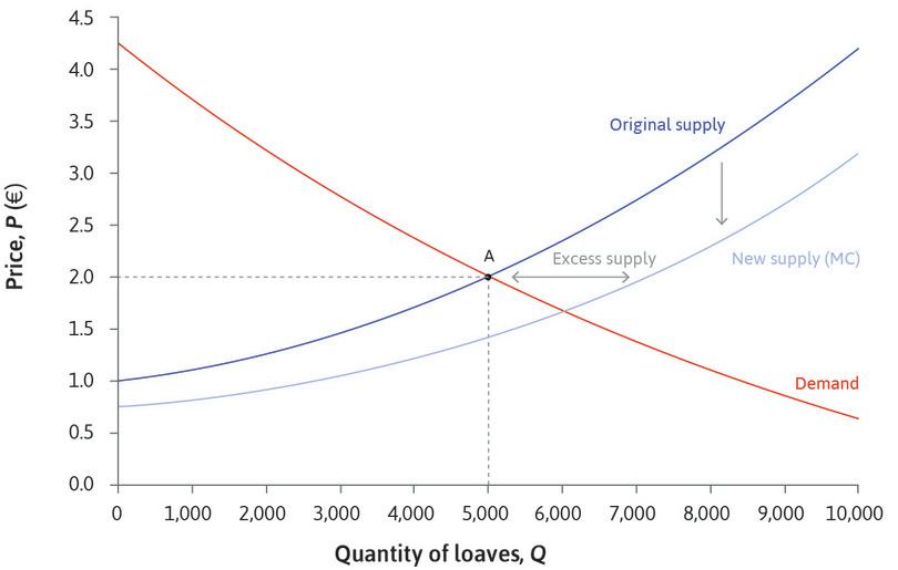 Excess supply when the price is €2 : The effect of the fall in marginal cost is an increase in market supply. At the original price, there is more bread than buyers want (excess supply). The bakeries would want to lower their prices.
