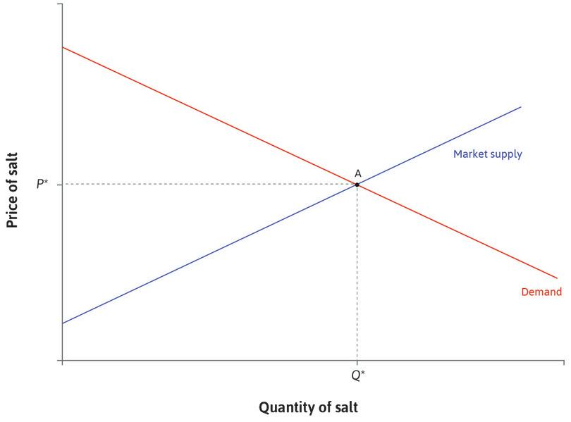 The initial equilibrium : Initially the market equilibrium is at point A. The price is P* and the quantity of salt sold is Q*.