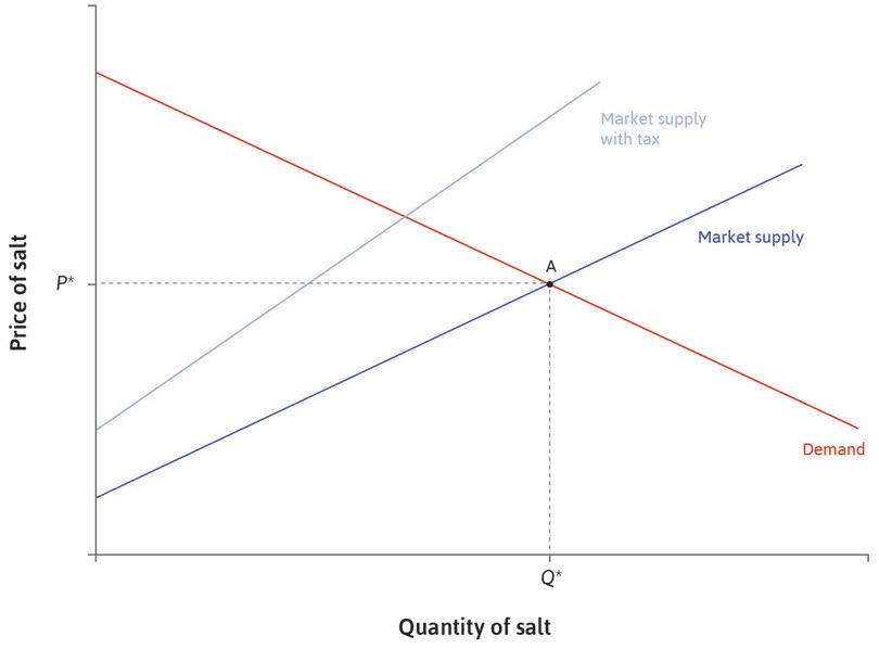 A 30% tax : A 30% tax is imposed on suppliers. Their marginal costs are effectively 30% higher at each quantity. The supply curve shifts.