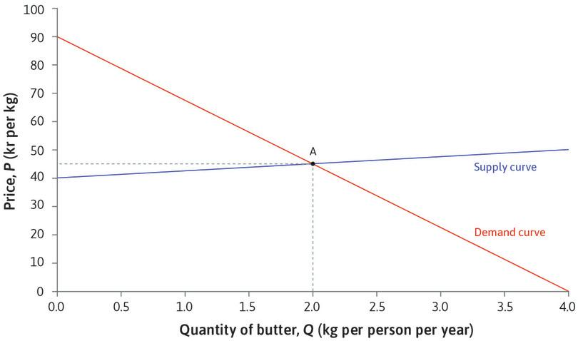 Equilibrium in the market for butter : Initially the market for butter is in equilibrium. The price of butter is 45 kr per kg, and consumption of butter in Denmark is 2 kg per person per year.