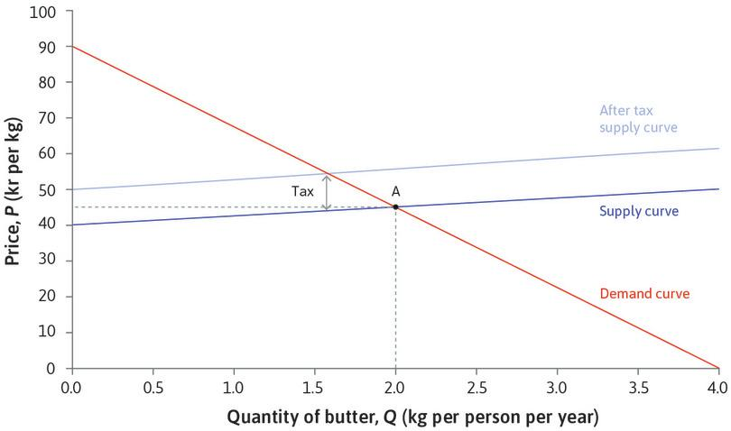 The effect of a tax : A tax of 10 kr per kg levied on suppliers raises their marginal costs by 10 kr at every quantity. The supply curve shifts upwards by 10 kr.