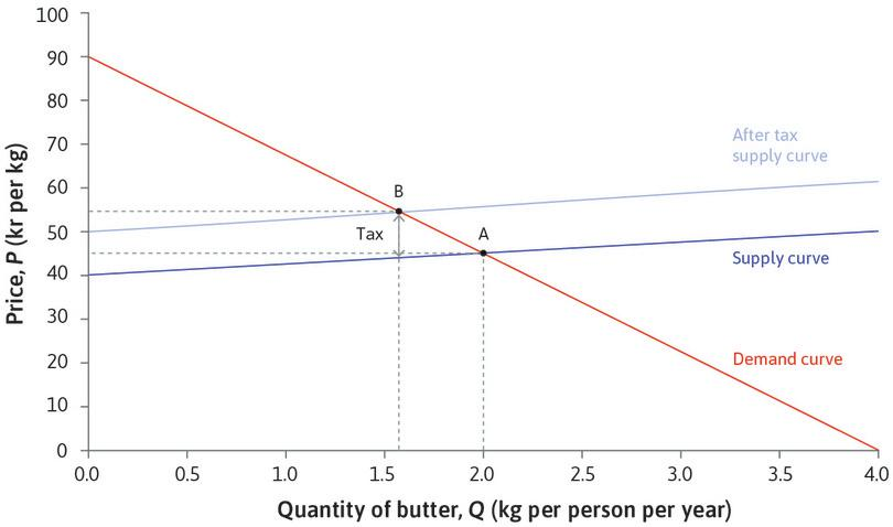 The effect of a fat tax on the retail market for butter. : The effect of a fat tax on the retail market for butter.