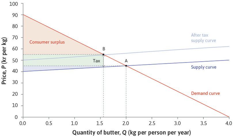 The effect of a fat tax on the consumer and producer surplus for butter. : The effect of a fat tax on the consumer and producer surplus for butter.