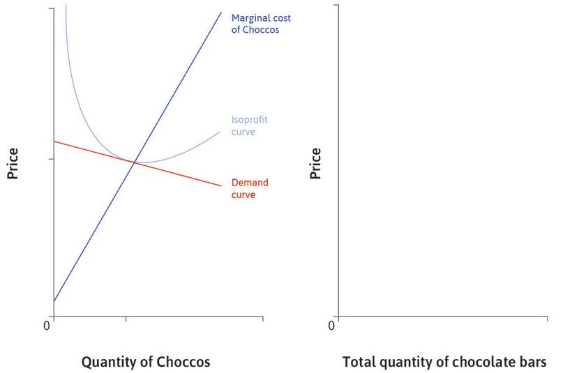 The market for Choccos : The left hand panel shows the market for Choccos, produced by one firm. There are many close substitutes in the wider market for chocolate bars.