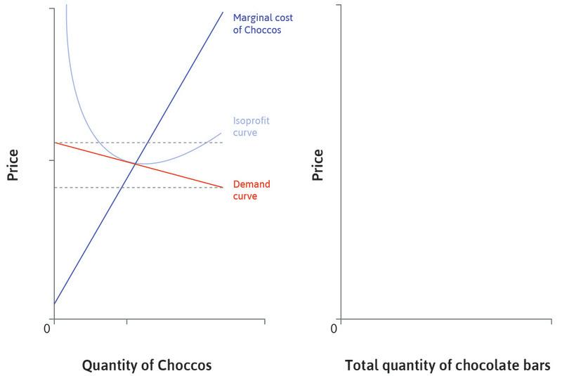 The demand curve for Choccos : Due to competition from similar chocolate bars, the demand curve for Choccos is almost flat. The range of feasible prices is narrow.