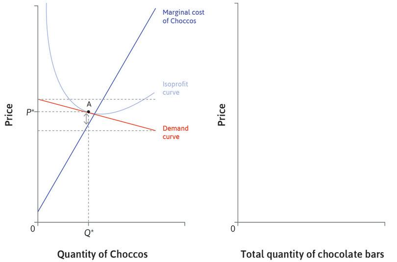 The price of Choccos : The firm chooses a price P* similar to its competitors, and a quantity where MC is close to P*. Whatever the price of its competitors, it would produce close to its marginal cost curve. So the firm's MC curve is approximately its supply curve.