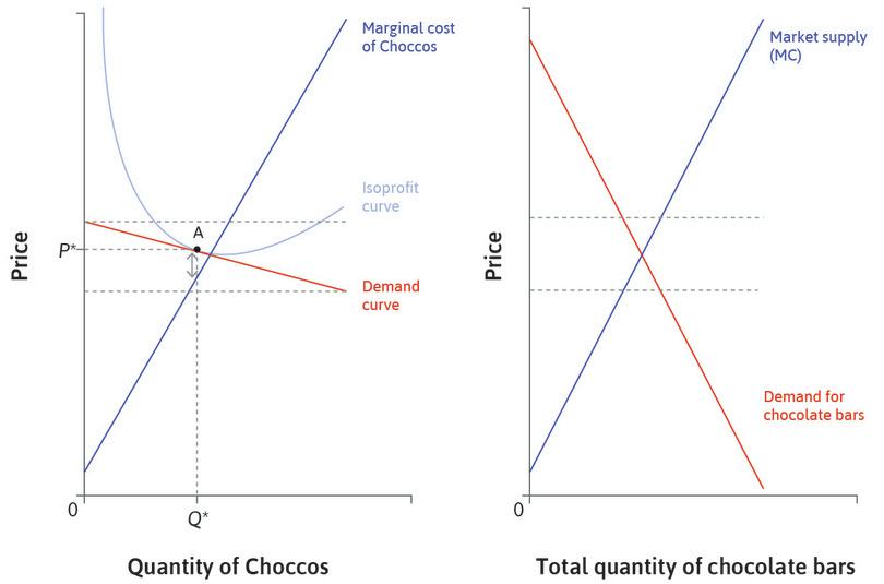 The market demand curve for chocolate bars : If most consumers do not have strong preferences for one firm's product, we can draw a market demand curve for chocolate bars.