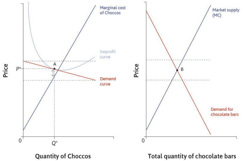 The market for Choccos and chocolate bars. : The market for Choccos and chocolate bars.