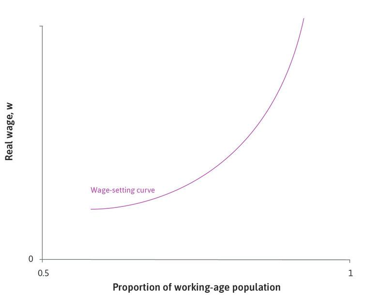 The wage-setting curve : The upward-sloping line is called the wage-setting curve.
