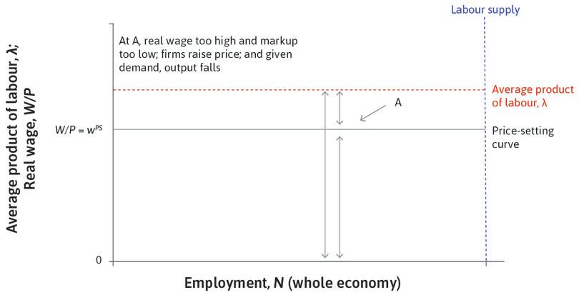 Point A : Point A is above the price-setting curve, which means that the real wage is higher than is consistent with a firm's profit maximizing markup. If the real wage is too high, it means the markup is too low.