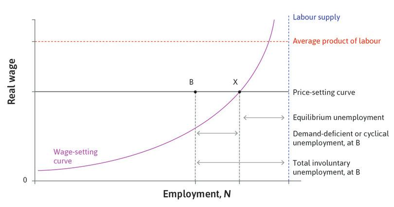 Aggregate labour market: cyclical and equilibrium unemployment.
