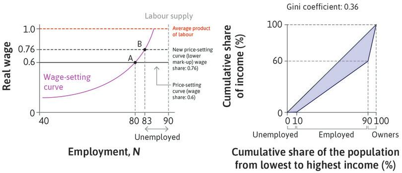 A new equilibrium : The markup charged by firms in the market will decrease, and so the price-setting curve will be higher. The new equilibrium is at B.