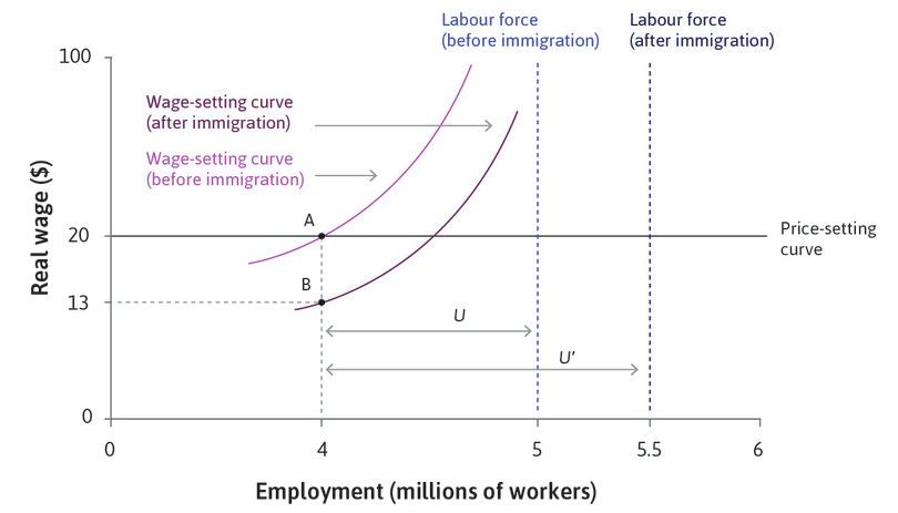 Firms lower the wage : The wage is now set at point B on the wage-setting curve in the figure, with the wage at $13 an hour and employment still at 4 million.