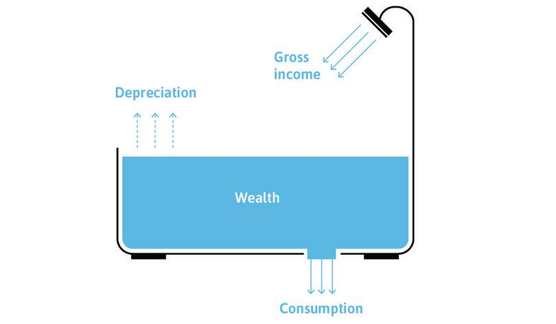 Wealth, income, depreciation, and consumption: The bathtub analogy.