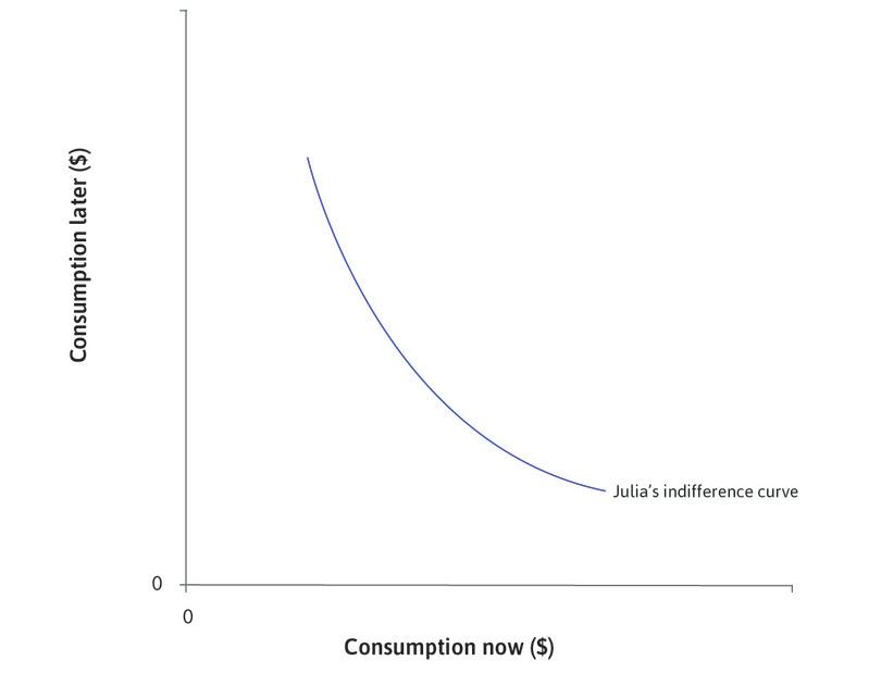 Diminishing marginal returns to consumption : Julia's indifference curve is bowed toward the origin as a consequence of diminishing marginal returns to consumption in each period: the more goods she has in the present, the less she values an additional one now relative to more in the future. The slope of the indifference curve is the marginal rate of substitution (MRS) between consumption now and consumption later.