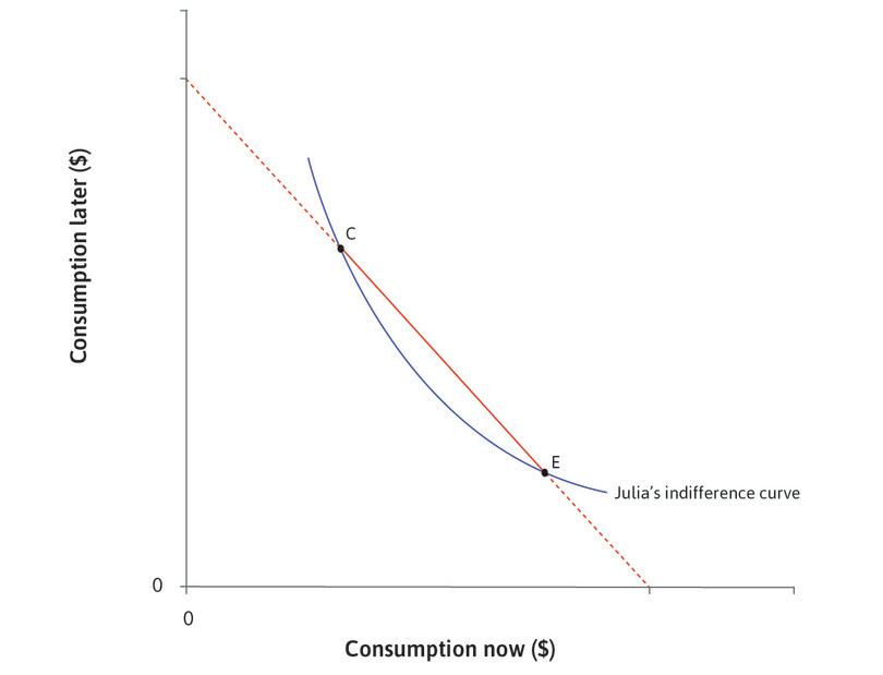 What choices would Julia make? : The MRS at C is high (the slope of her indifference curve is steep): Julia has little consumption now and a lot later, so diminishing marginal returns mean that she would like to move some consumption to the present. The MRS at E is low: She has a lot of consumption now and less later, so diminishing marginal returns mean that she would like to move some consumption to the future. So she will choose a point between C and E.