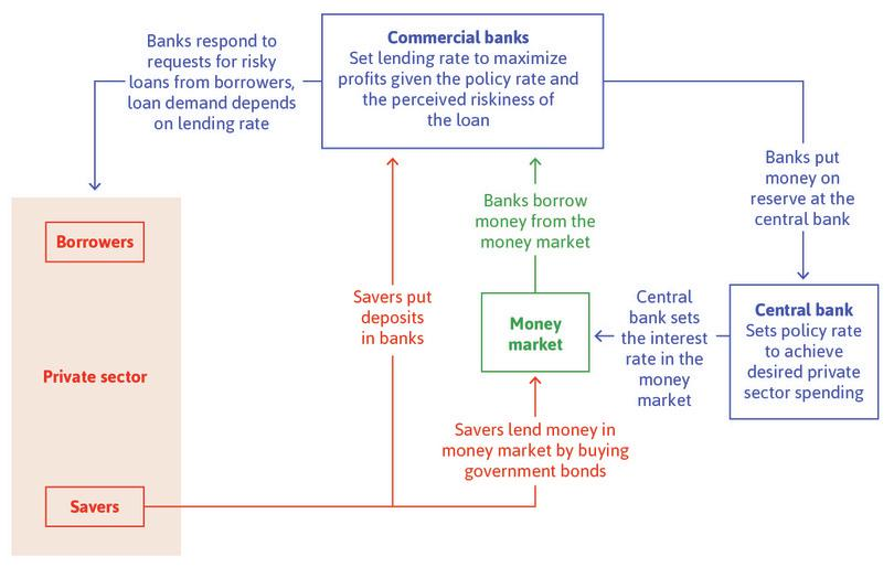 Banks, the central bank, borrowers, and savers.