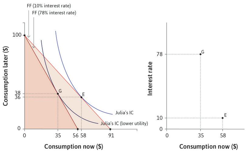 As the interest rate falls … : The right-hand panel of the figure traces out Julia's consumption spending now as the interest rate falls, with G and E corresponding to the same points in the left-hand panel.
