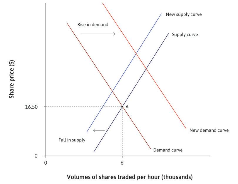 Good news about profitability : … and the supply curve.