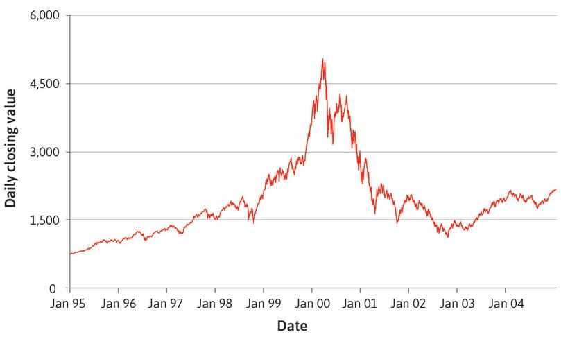 The tech bubble: Nasdaq Composite Index (1995–2004).
