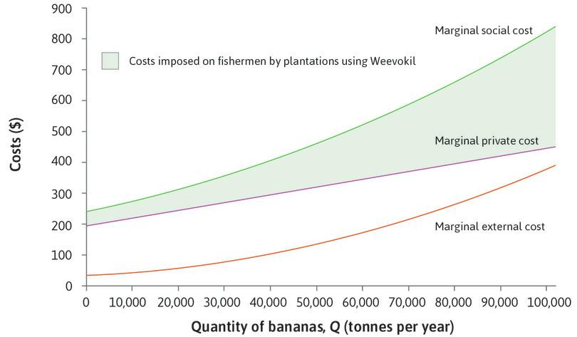 Marginal costs of banana production using Weevokil.