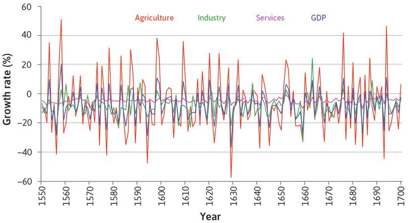 The role of agriculture in the fluctuations of the aggregate economy in Britain (1550–1700).