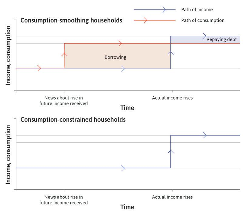 Consumption smoothing : The red line in the top panel shows that, in a consumption-smoothing household, consumption changes immediately once the household receives the news.