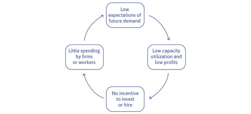 Negative expectations of future demand create a vicious circle.