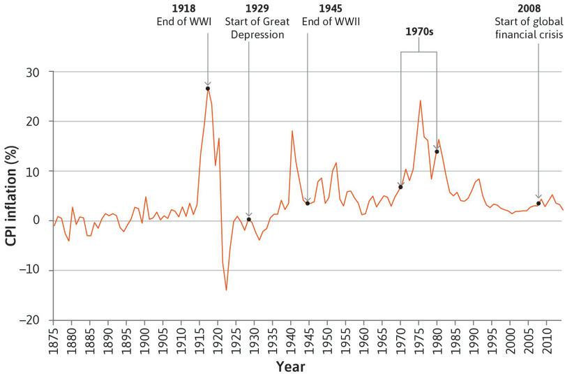 UK inflation rate (1875–2014).